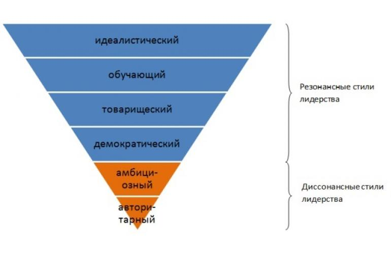 Пирамида лидерства